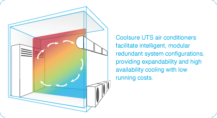 Coolsure UTS air conditioners facilitate intelligent, modular redundant system configurations, providing expandability and high availability cooling with low running costs.