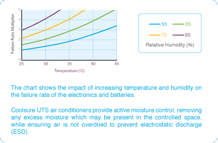 The chart shows the impact of increasing temperature and humidity on the failure rate of the electronics and batteries.